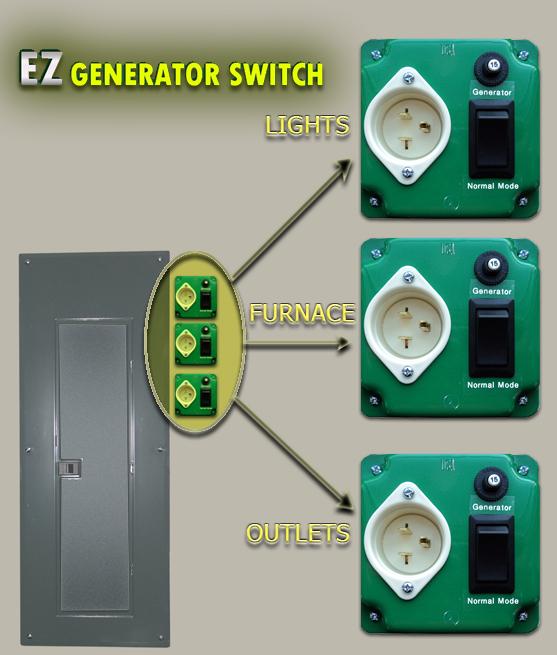 Ez Generator Switch Generator Manual Transfer Switch For | Caroldoey